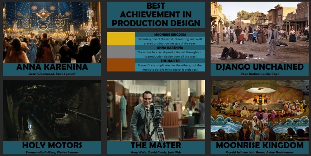 best production design