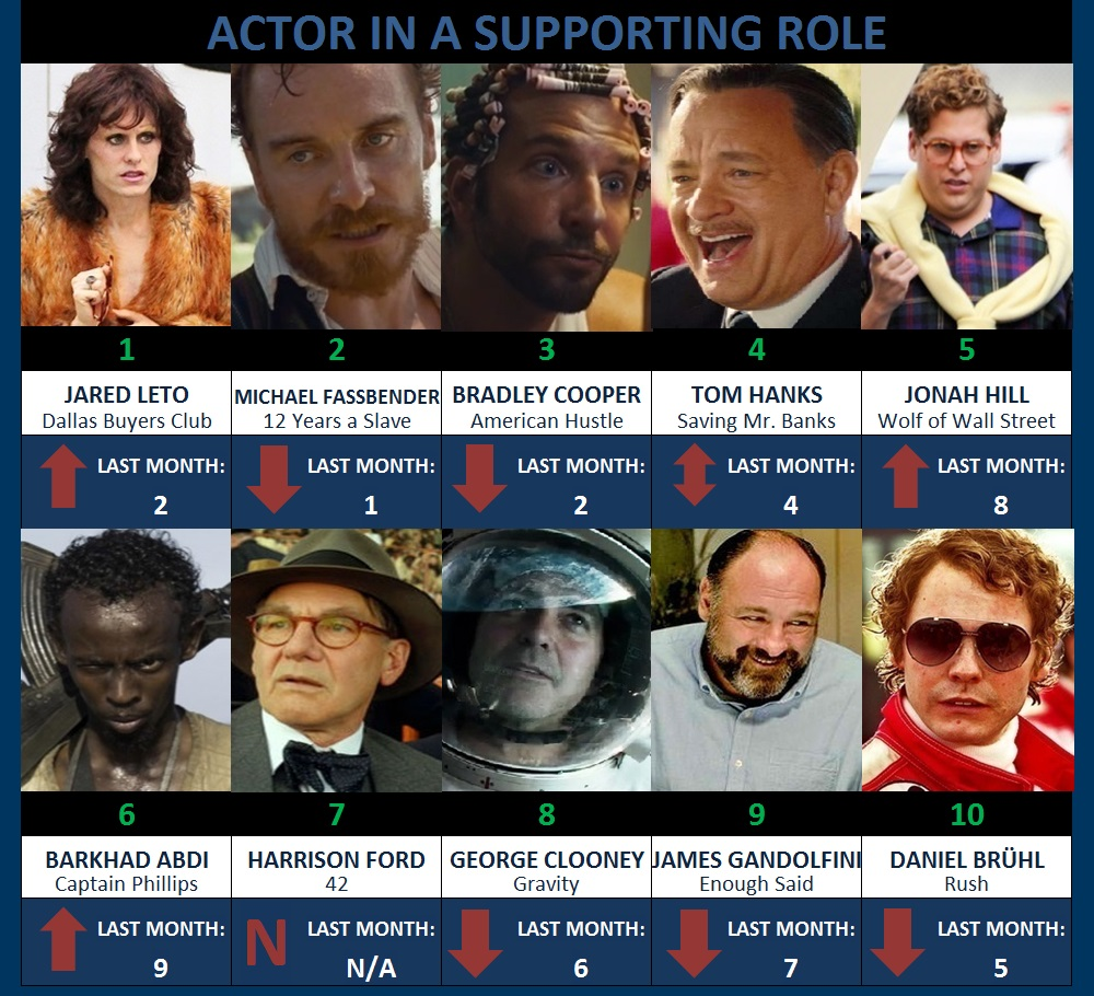 supp actor