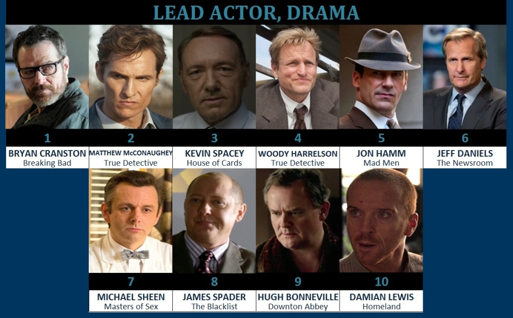 drama actor