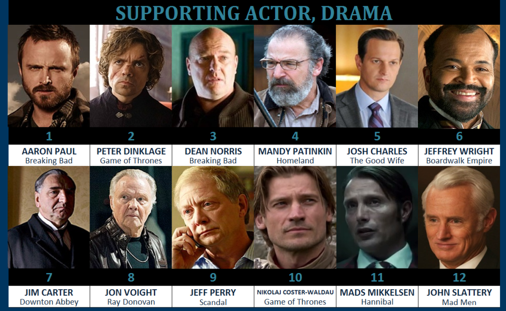 drama supporting actor
