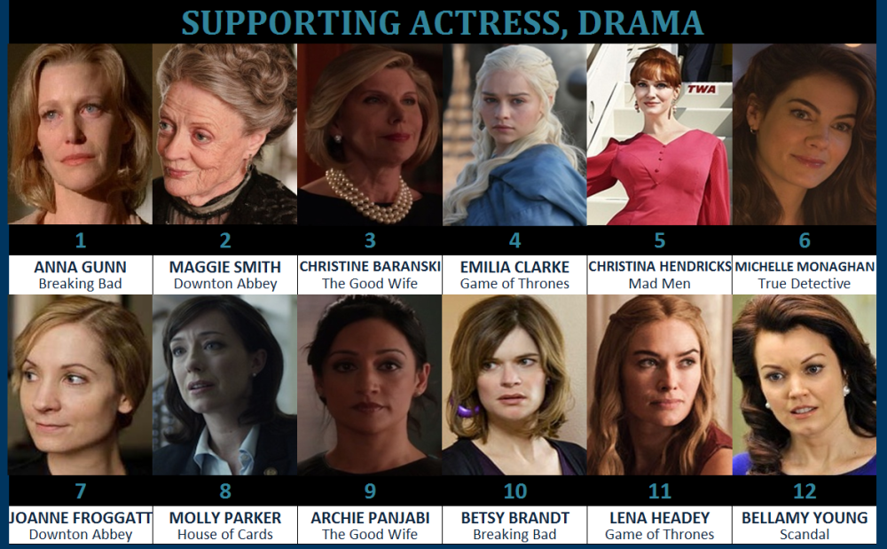 drama supporting actress