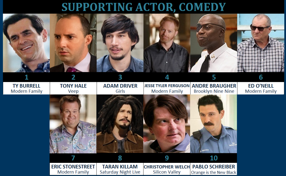 comedy supporting actor