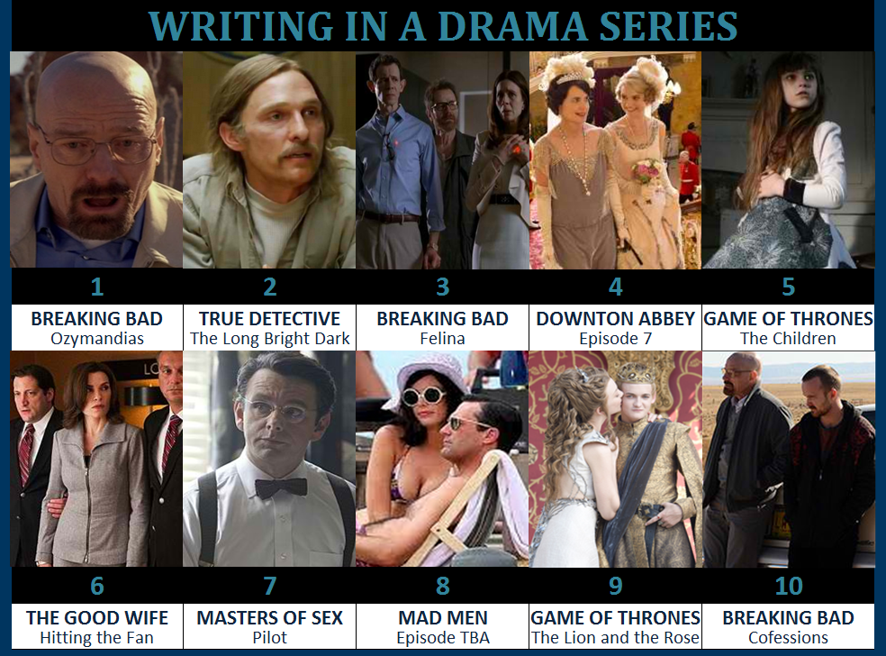 drama writing
