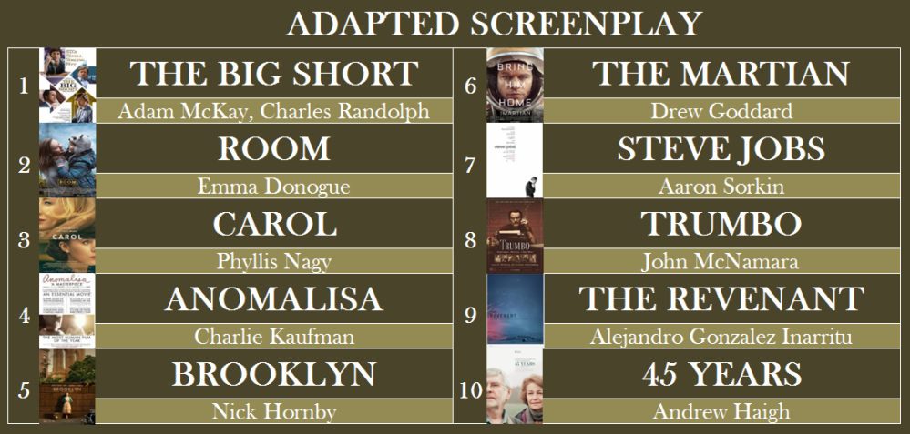 best adapted screenplay